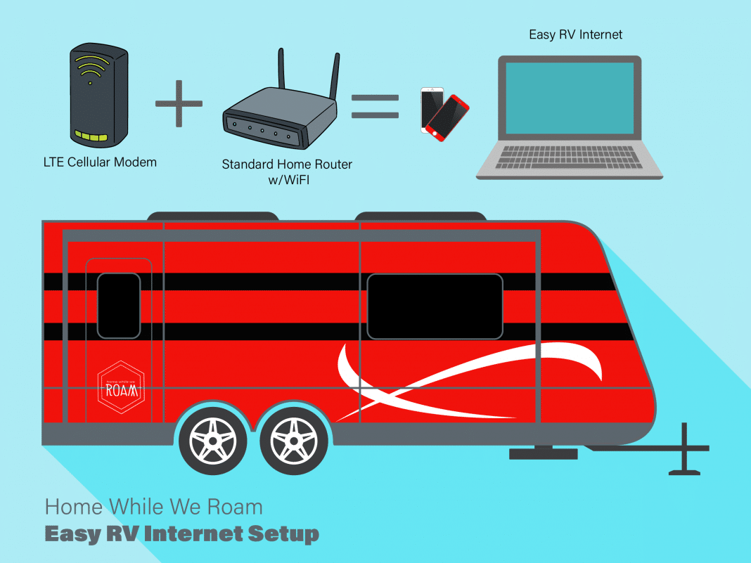 Turquoise graphic of red travel trailer and cellular modem, home router and laptop for easy RV Internet setup