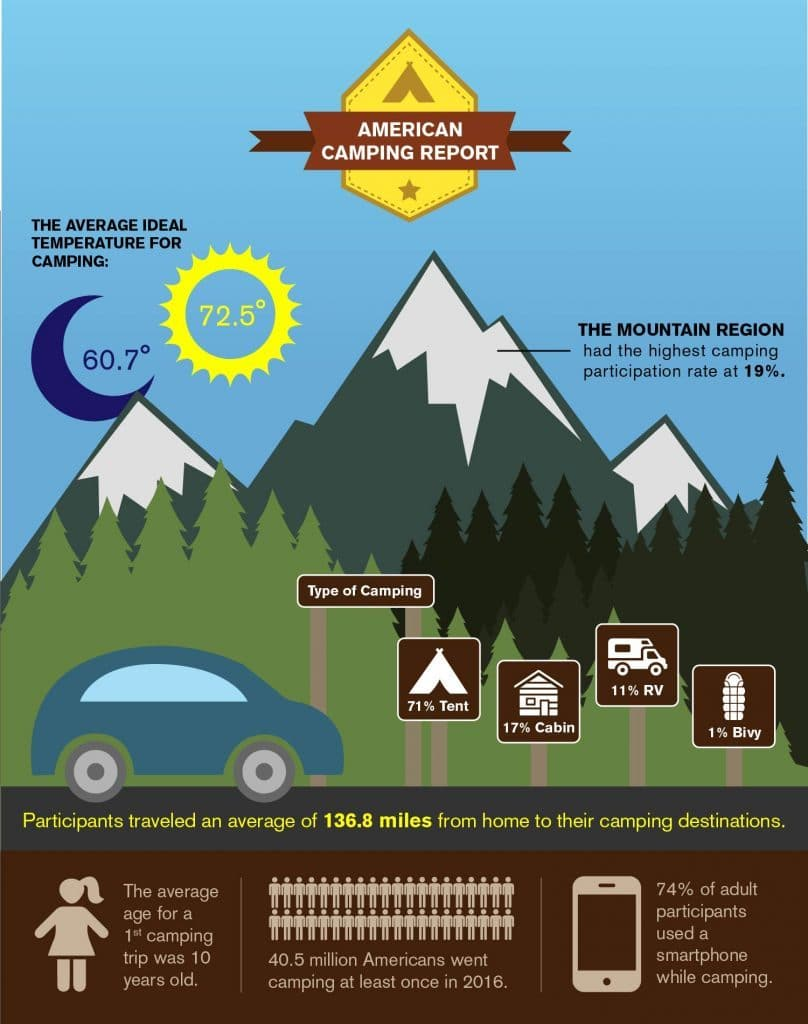 Camping infographic with stats