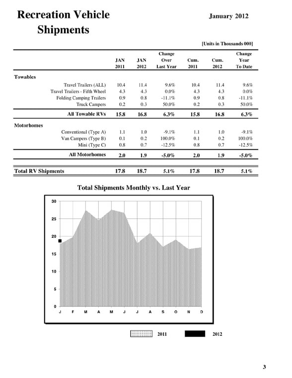 Accounting sheet of Recreation Vehicle Shipments in January 2012