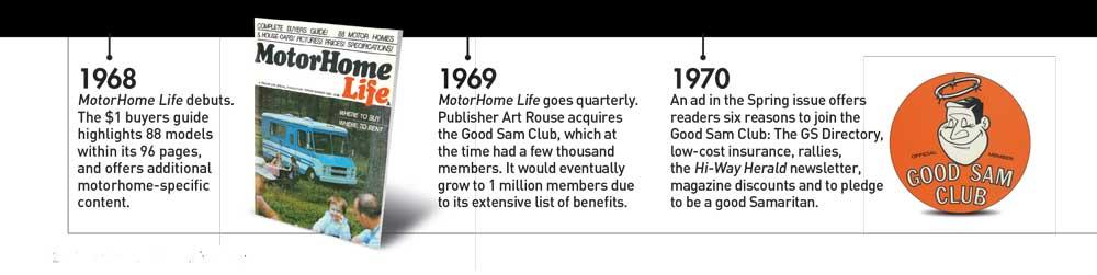 Timeline 1968-1970