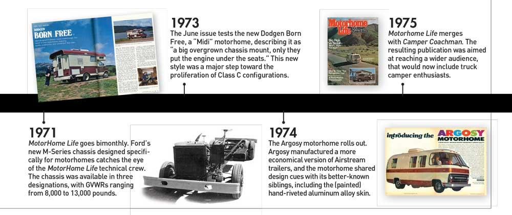 Timeline 1971-1975