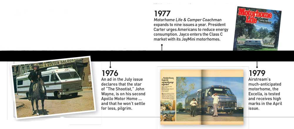 Timeline 1976-1979