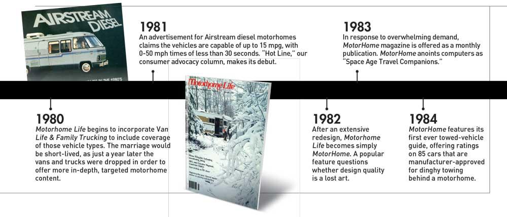 Timeline 1980-1984