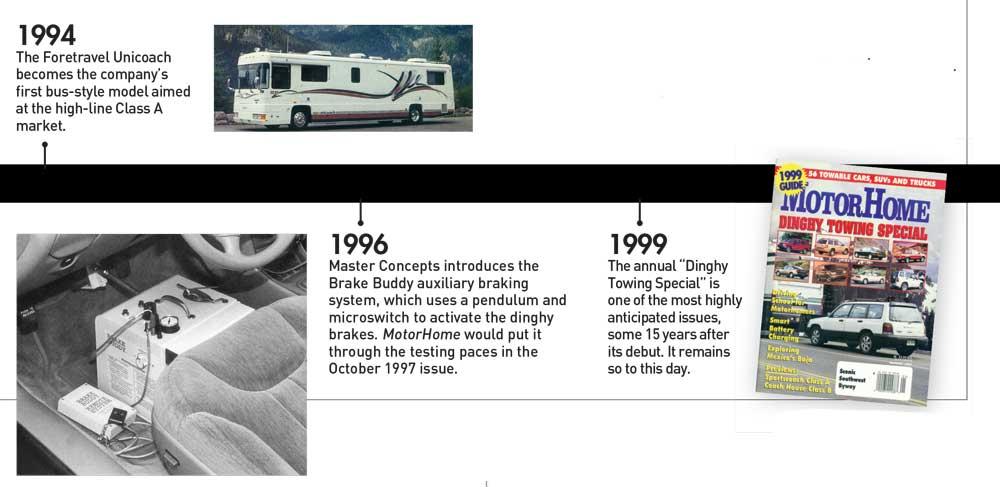 Timeline 1994-1999