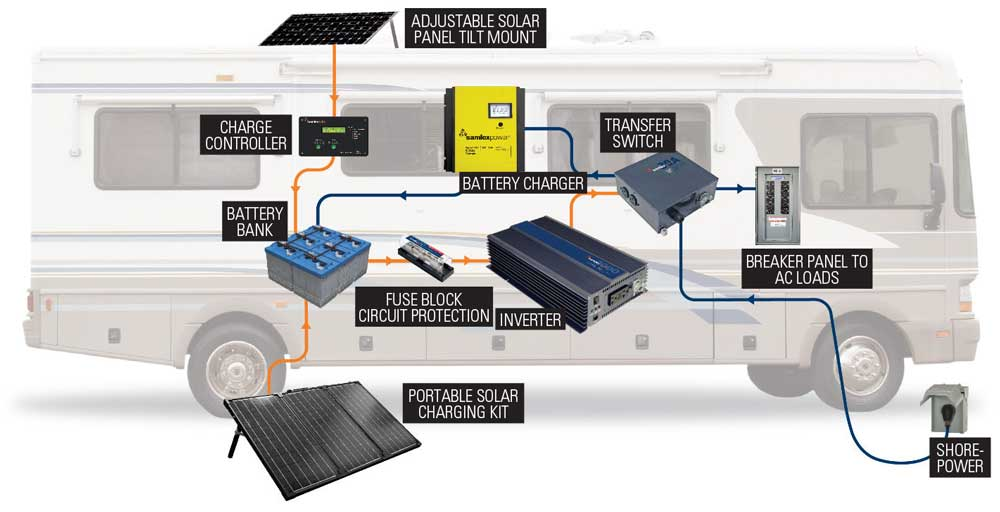 Solar Power Primer Diagram