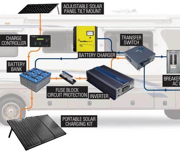 Solar Power Primer Diagram