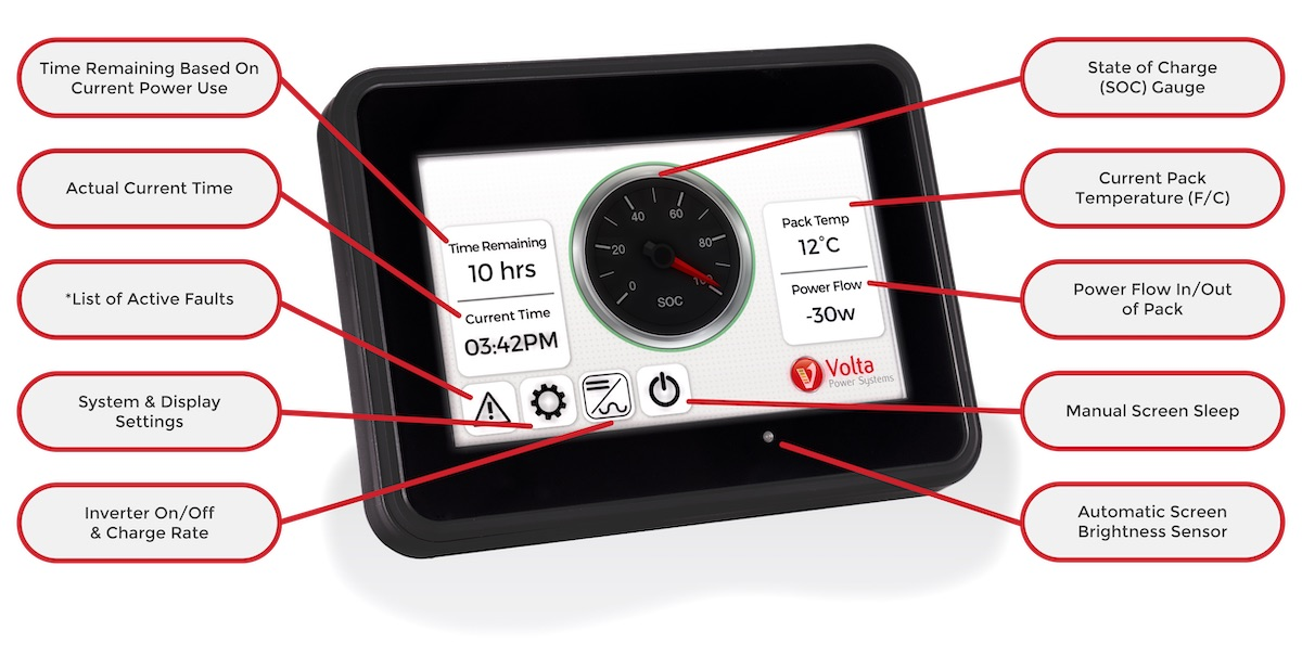 Volta Power Systems Display